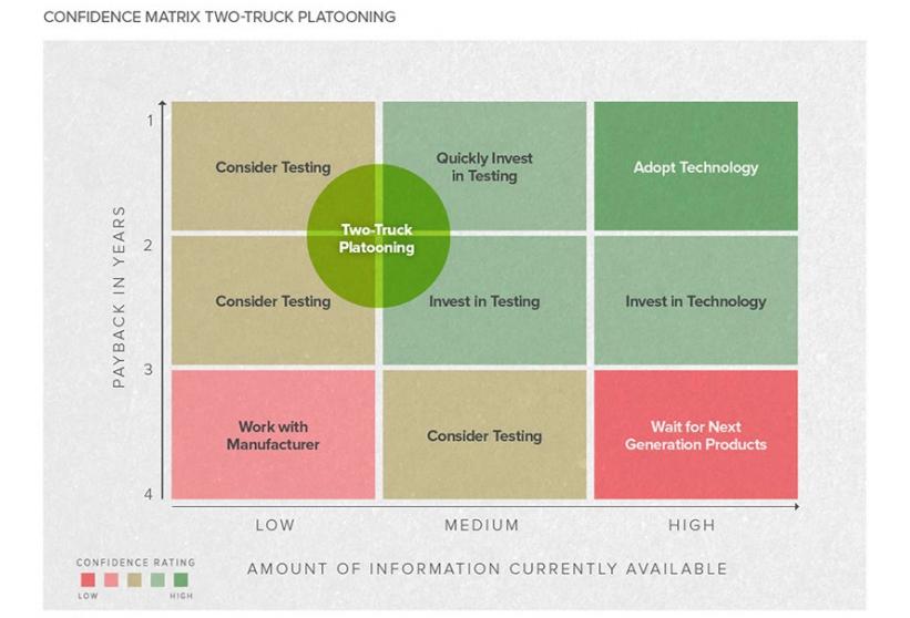 confidence_matrix_two_truck_platooning